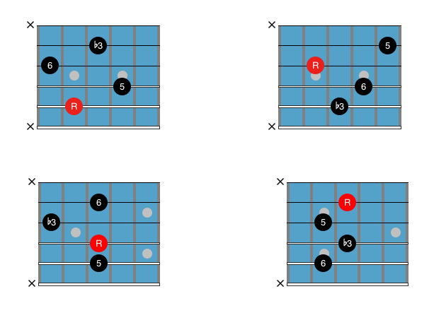 Guitar Chord Chart : Drop 2 Cm6