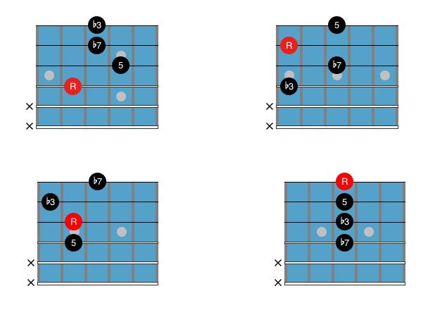 Guitar Chord Chart : Drop 2 Cm7 2