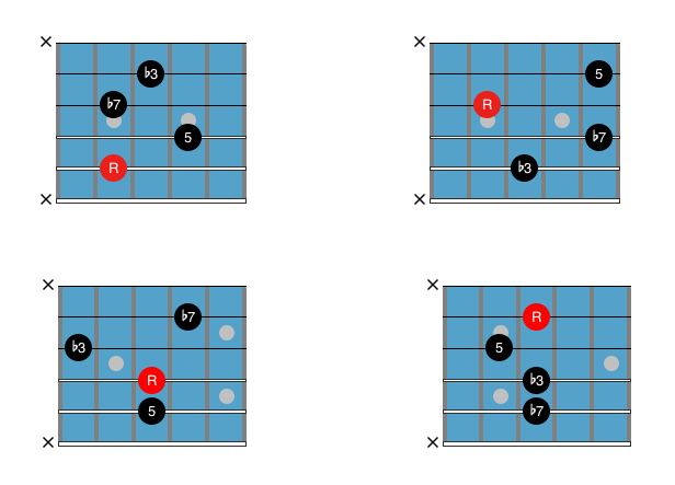 Basic Guitar Chords Minor