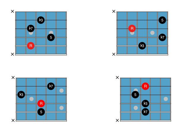 Guitar Chord Chart : Drop 2 Cm7