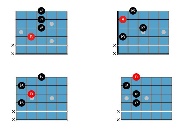 Guitar Chord Chart : Drop 2 m7b5 2