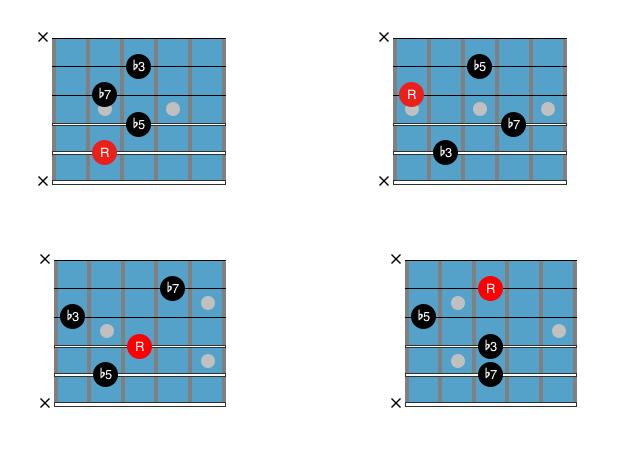 Guitar Chord Chart : Drop 2 m7b5