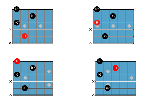 Guitar Chord Chart : Drop 3 dim7 2