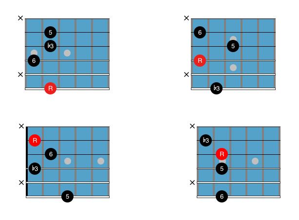 Guitar Chord Chart : Drop 3 Cm6