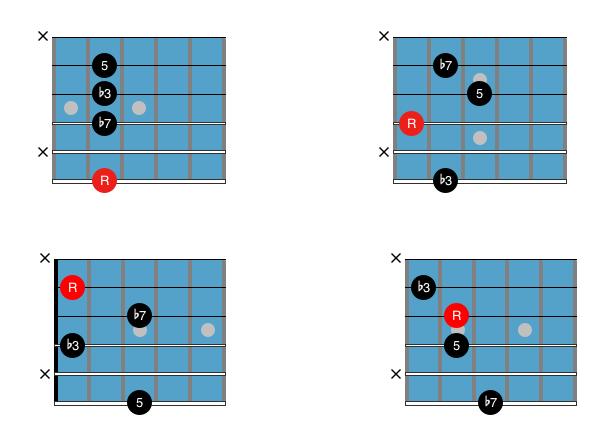Guitar Chord Chart : Drop 3 Cm7
