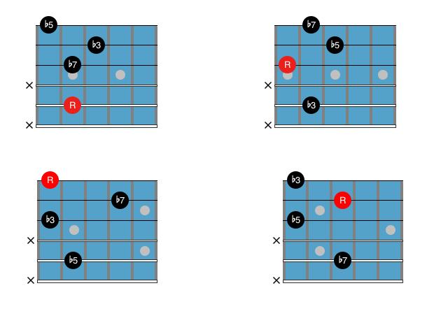 Guitar Chord Chart : Drop 3 m7b5 2