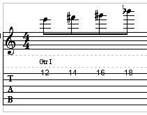 Guitar ejercicio dedo 4