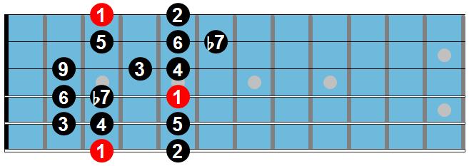 Mixo Guitar Tabs