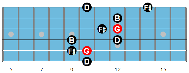Major arpeggio diagram 4