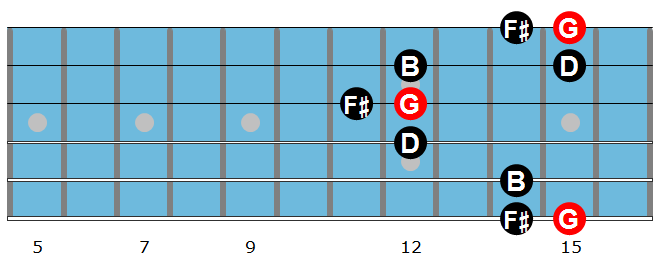 Major arpeggio diagram 5