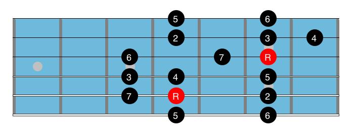 Jimmy Raney guitar tabs
