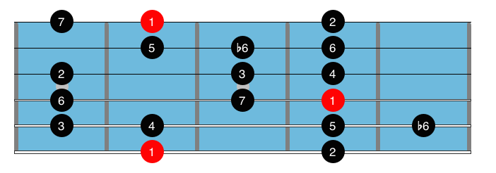 Guitar Fretboard : Guitar Scale : Major Bebop Scale