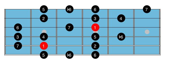 Guitar Fretboard : Guitar Scale : Major Bebop Scale 2