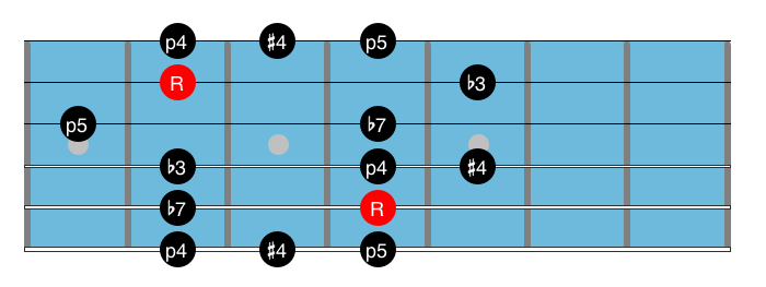 Blues Guitar Scale 10