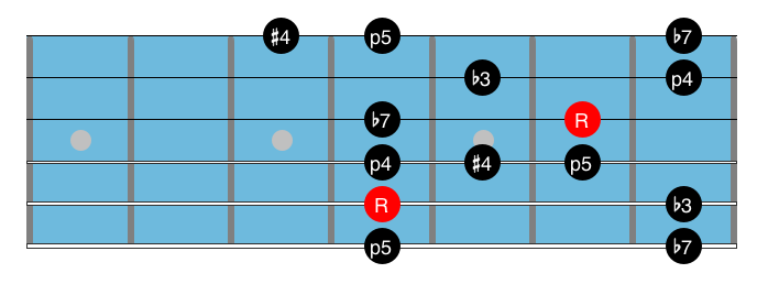 Blues Guitar Scale 11