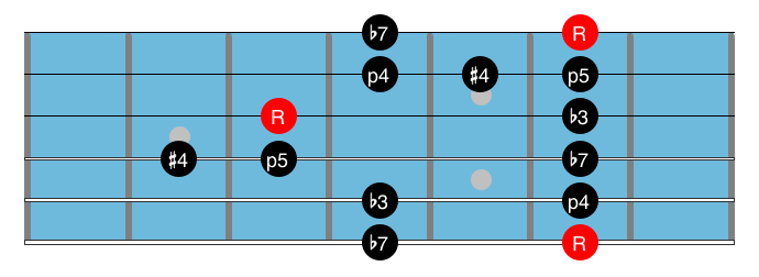 Blues Guitar Scale 12