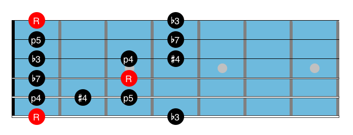 Blues Guitar Scale 8