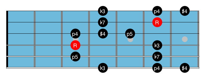 Blues Guitar Scale 9