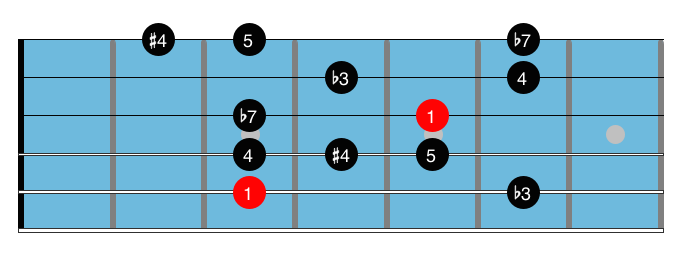 Minor blues scales 1.1