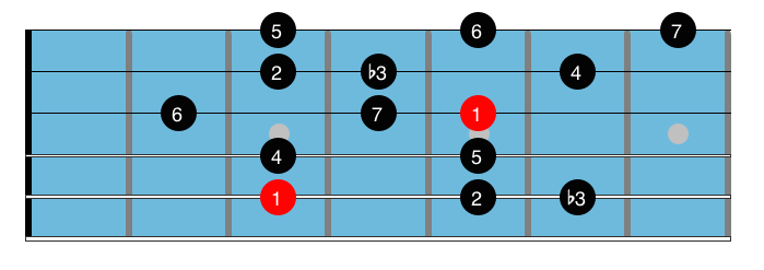 Minor blues scales 2.1