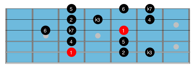 Minor blues scales 3.1