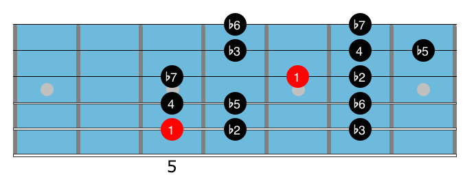 Minor blues scales 4.1