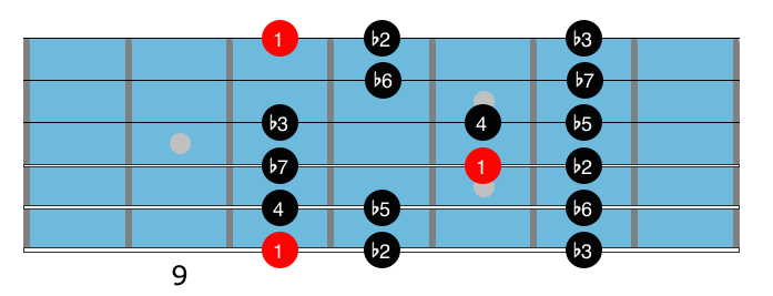 Minor blues scales 4