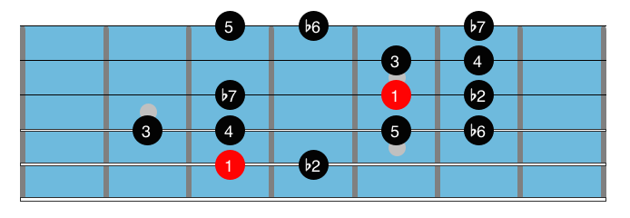 Minor blues scales 5.1
