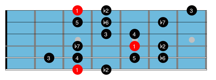Minor blues scales 5