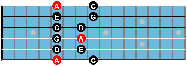 The minor pentatonic scale chart 1