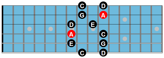 The minor pentatonic scale chart 2