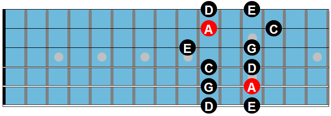 The minor pentatonic scale chart 3