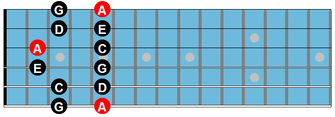 The minor pentatonic scale chart 5