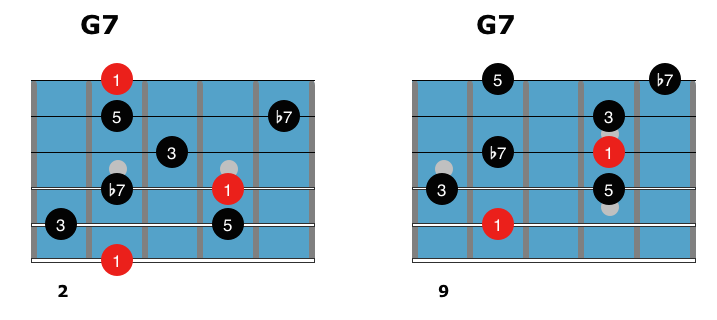 Dominant Chords 1