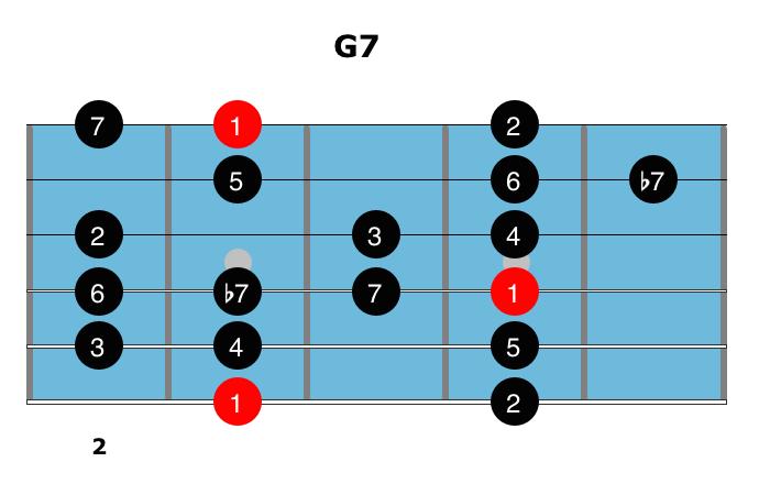 Dominant Chords 10