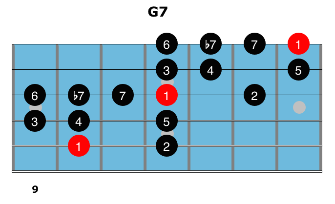 Dominant Chords 11
