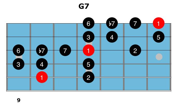 Dominant Chords 11