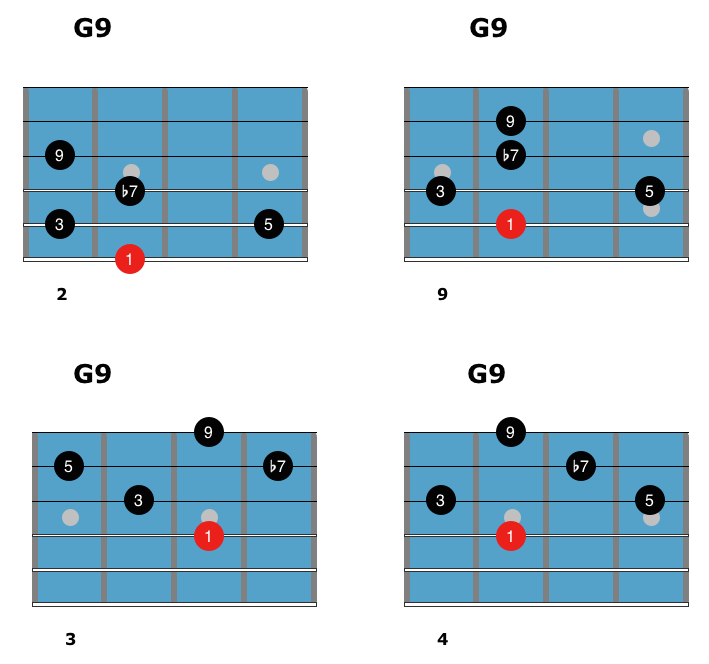 Dominant Chords 3