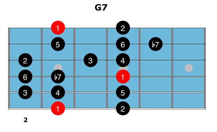 Dominant Chords 7
