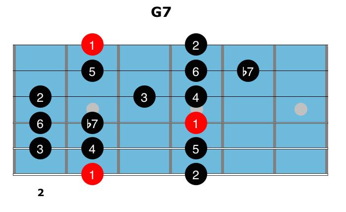 Dominant Chords 7