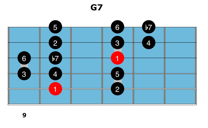 Dominant Chords 8
