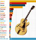 Popular jazz guitars